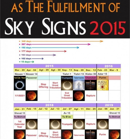 SKY SIGNS 2018 AS THE FULFILLMENT OF SKY SIGNS 2015
